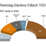 Reichstag Elections 5 March 1933